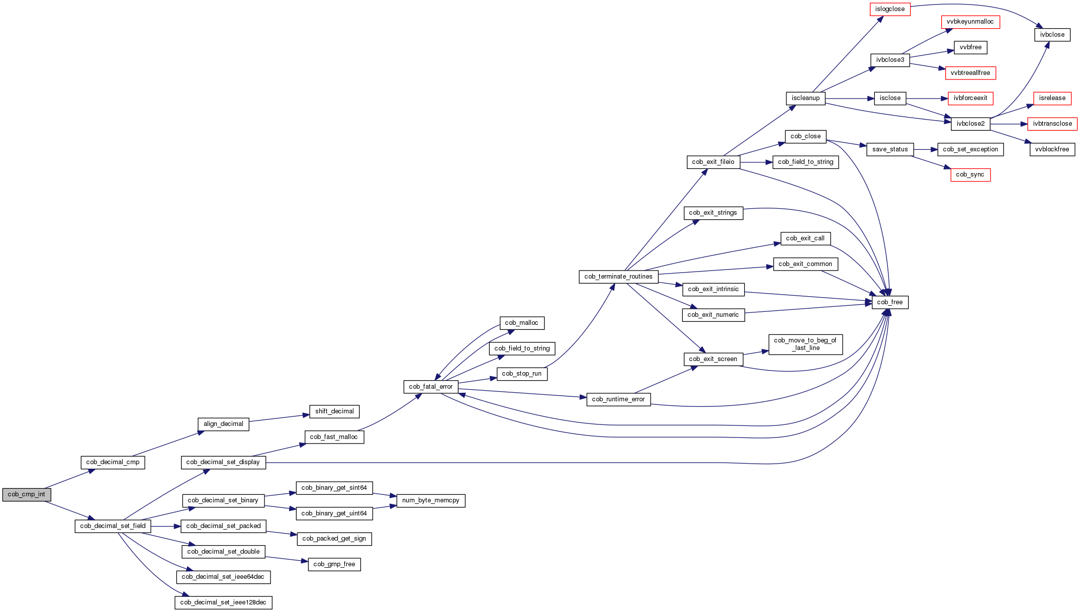 Gnucobol Libcob Commonh File Reference Switchwiringdiagramv14png 4460 Bytes Here Is The Call Graph For This Function